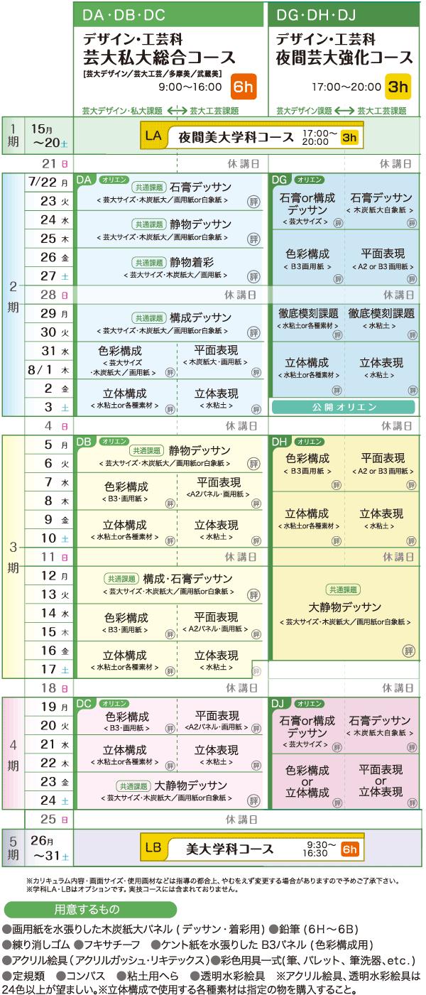 芸大系コース カリキュラム